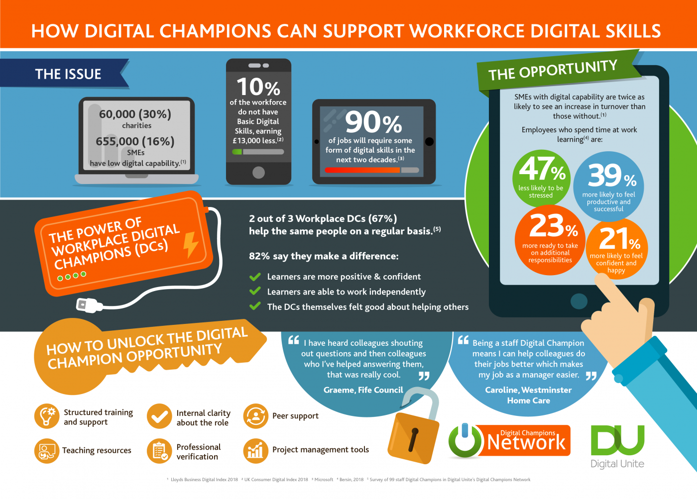 Infographic about workplace Digital Champions